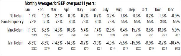 Monthly Seasonal Brookfield Renewable Partners LP (NYSE:BEP)