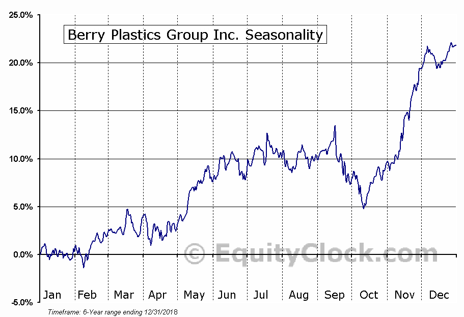 Berry Plastics Group Inc. (NYSE:BERY) Seasonal Chart