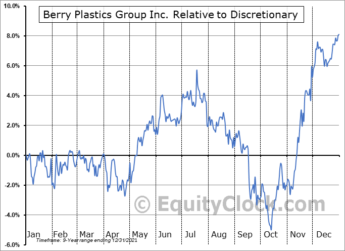 BERY Relative to the Sector