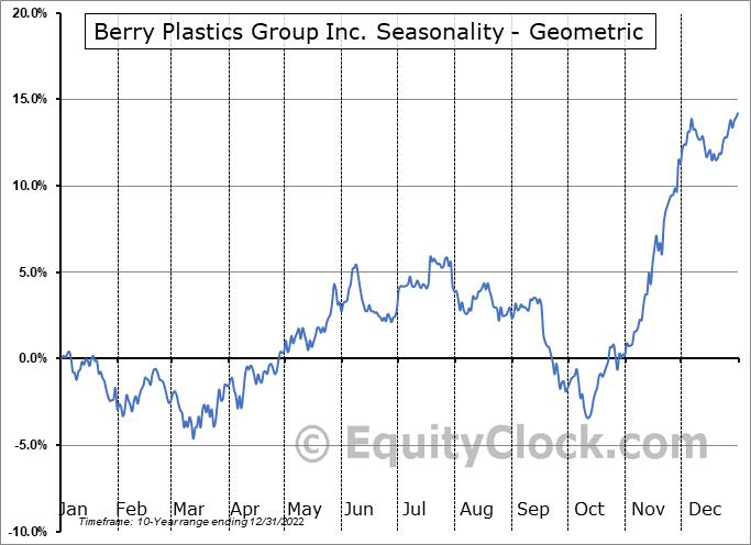 Berry Plastics Group Inc. (NYSE:BERY) Seasonality
