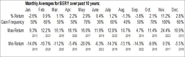 Monthly Seasonal Berry Plastics Group Inc. (NYSE:BERY)