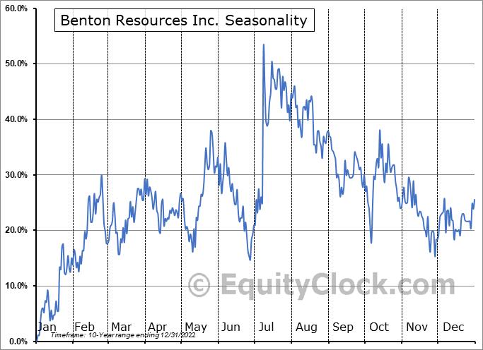 Benton Resources Inc. (TSXV:BEX.V) Seasonality