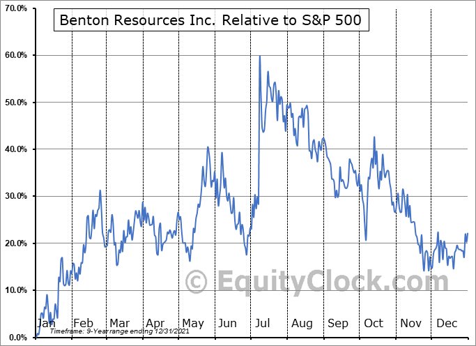 BEX.V Relative to the S&P 500