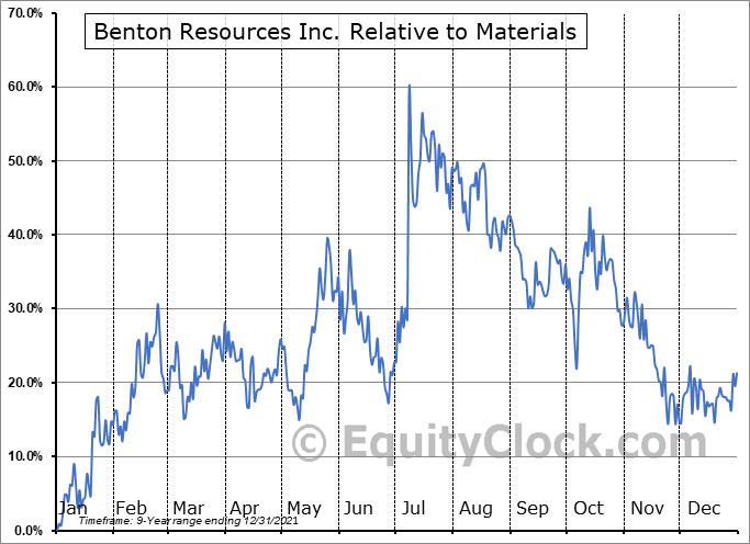 BEX.V Relative to the Sector