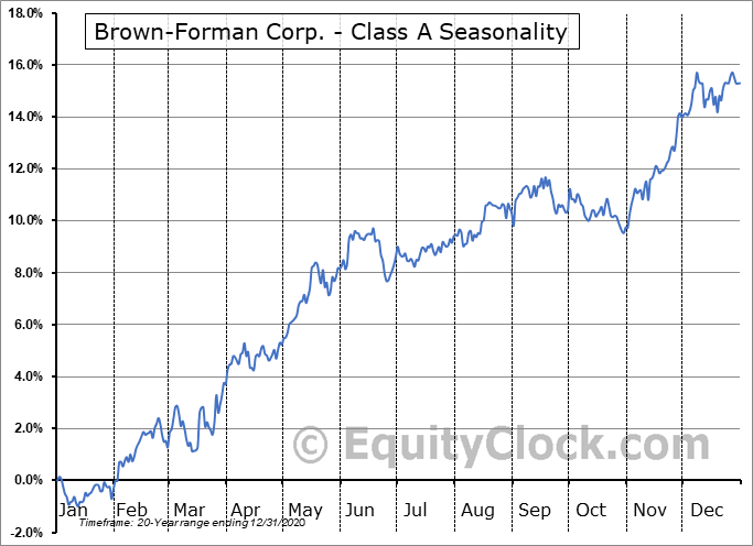 Brown Forman Corporation Seasonal Chart