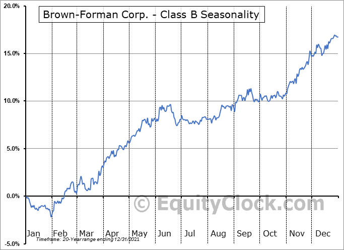 Brown-Forman Corp. - Class B (NYSE:BF/B) Seasonal Chart