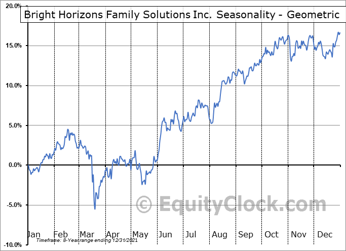 Bright Horizons Family Solutions Inc. (NYSE:BFAM) Seasonality