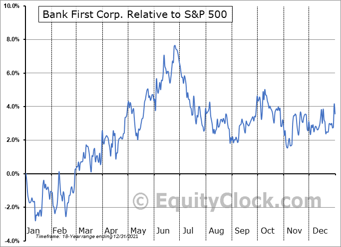 BFC Relative to the S&P 500