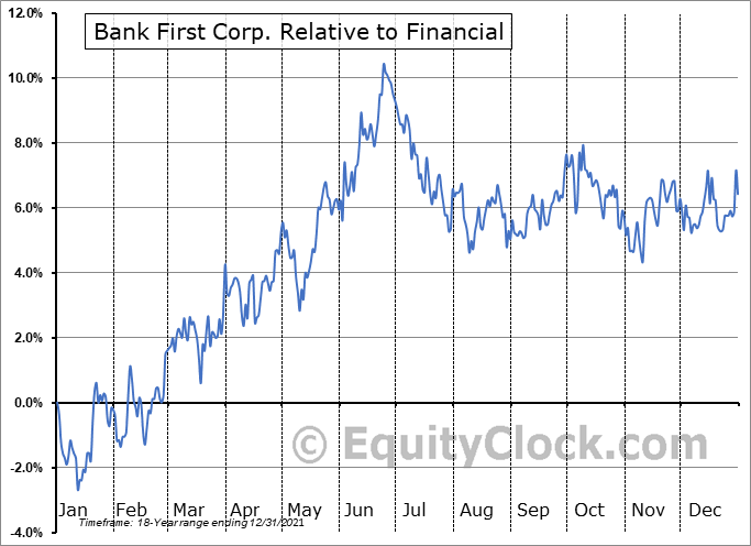 BFC Relative to the Sector