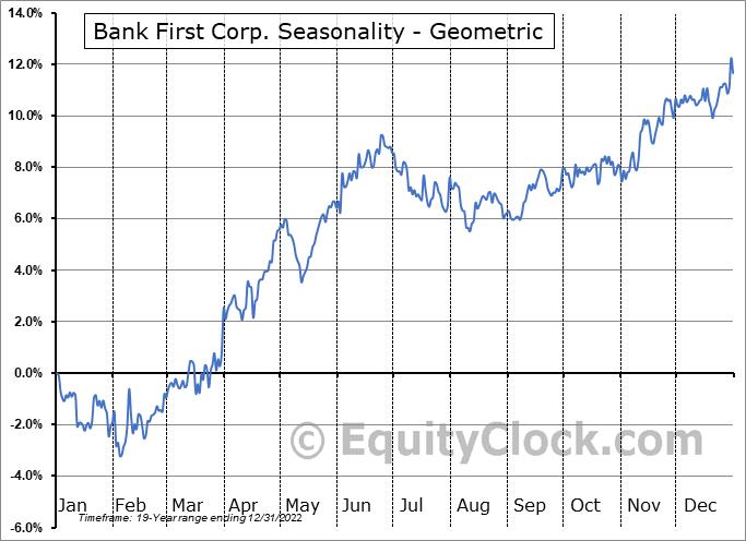 Bank First Corp. (NASD:BFC) Seasonality