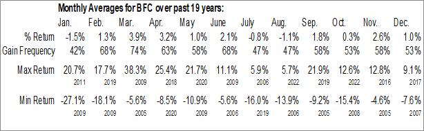 Monthly Seasonal Bank First Corp. (NASD:BFC)