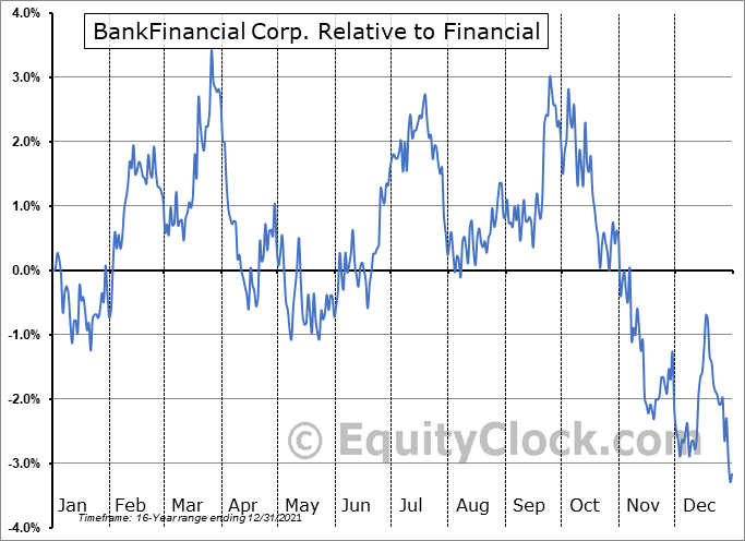BFIN Relative to the Sector