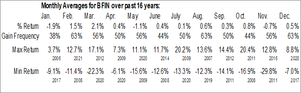 Monthly Seasonal BankFinancial Corp. (NASD:BFIN)