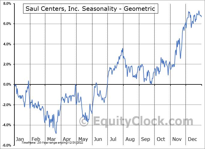 Saul Centers, Inc. (NYSE:BFS) Seasonality