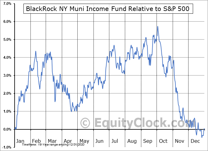 BFY Relative to the S&P 500