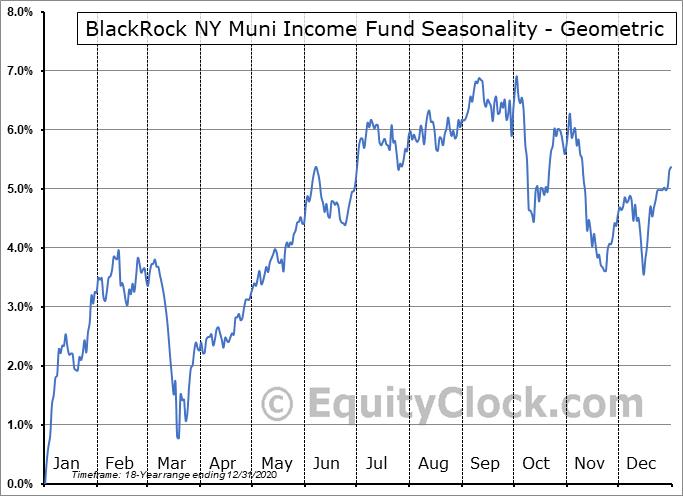 BlackRock NY Muni Income Fund (NYSE:BFY) Seasonality