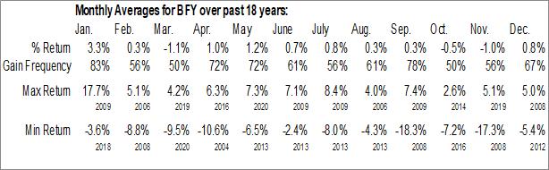 Monthly Seasonal BlackRock NY Muni Income Fund (NYSE:BFY)