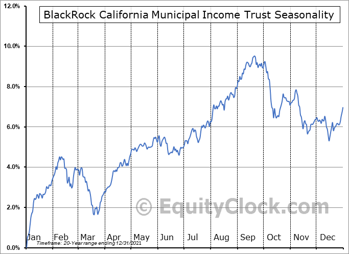 BlackRock California Municipal Income Trust (NYSE:BFZ) Seasonal Chart