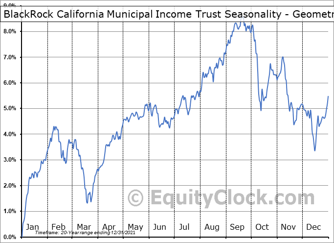 BlackRock California Municipal Income Trust (NYSE:BFZ) Seasonality