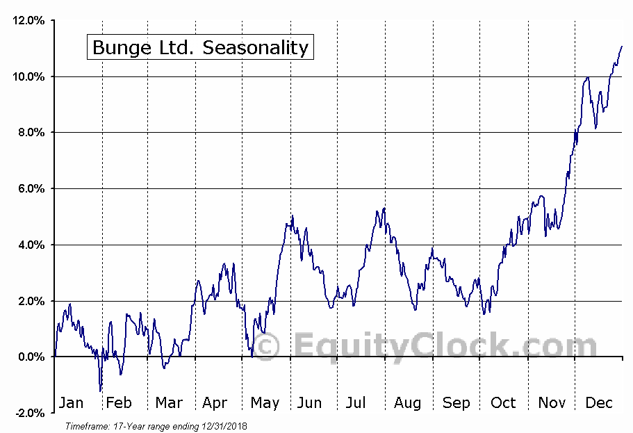 Bunge Ltd. (NYSE:BG) Seasonal Chart
