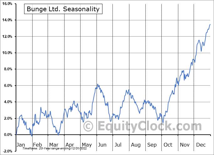 Bunge Ltd. (NYSE:BG) Seasonality