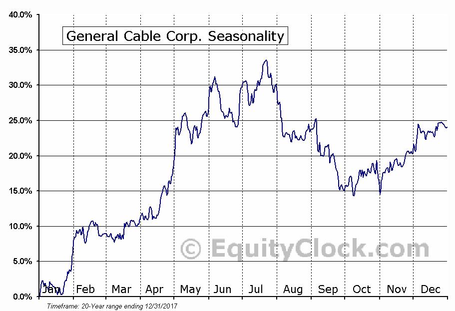 General Cable Corp. (NYSE:BGC) Seasonal Chart