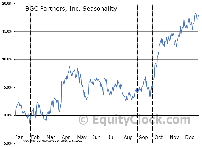 BGC Partners, Inc. (NASD:BGCP) Seasonal Chart