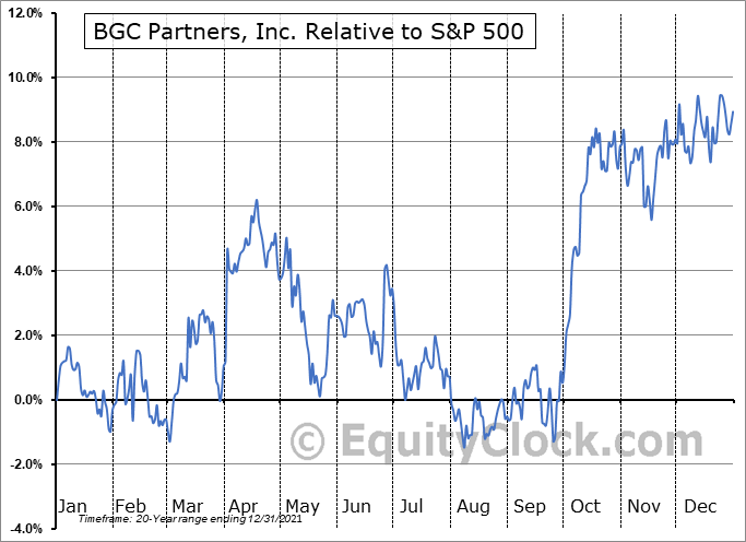 BGCP Relative to the S&P 500