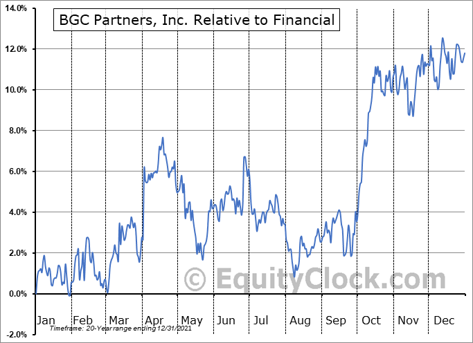 BGCP Relative to the Sector