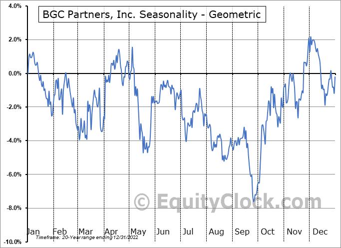 BGC Partners, Inc. (NASD:BGCP) Seasonality