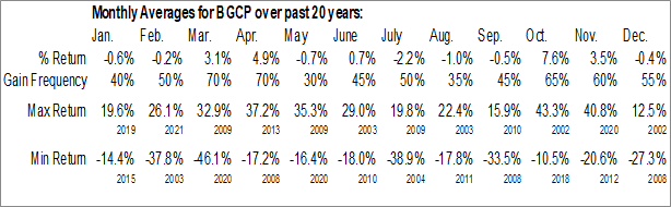 Monthly Seasonal BGC Partners, Inc. (NASD:BGCP)