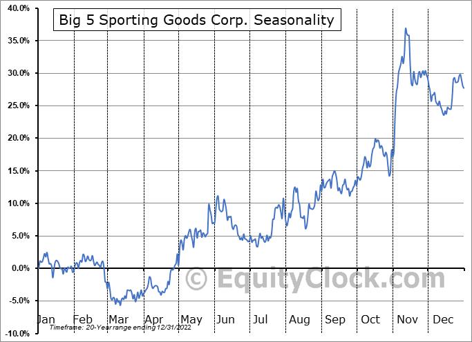 Big 5 Sporting Goods Corp. (NASD:BGFV) Seasonal Chart