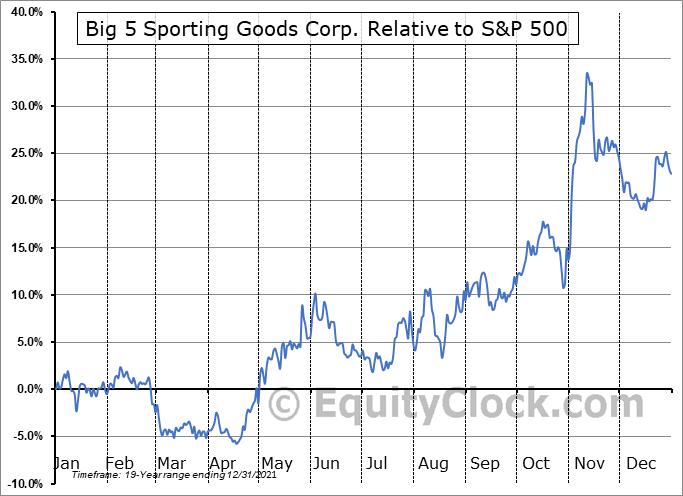BGFV Relative to the S&P 500