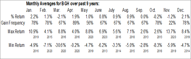 Monthly Seasonal Babson Capital Global Short Duration High Yield Fund (NYSE:BGH)