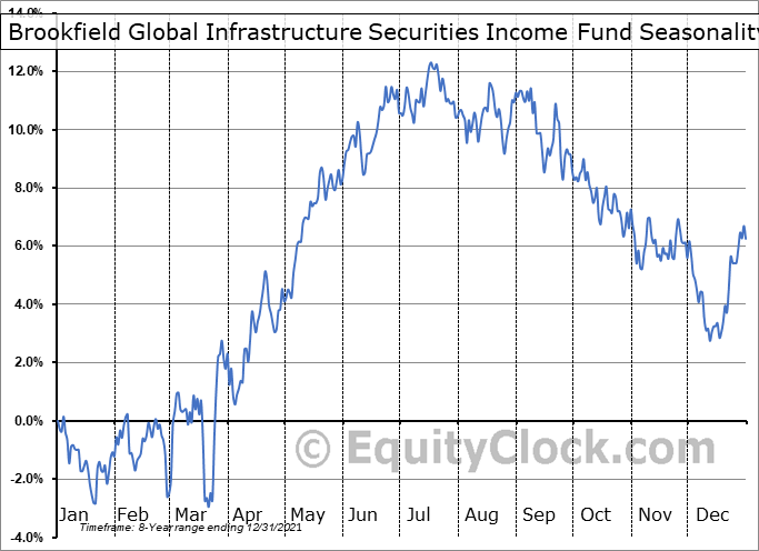 Brookfield Global Infrastructure Securities Income Fund (TSE:BGI-UN.TO) Seasonal Chart
