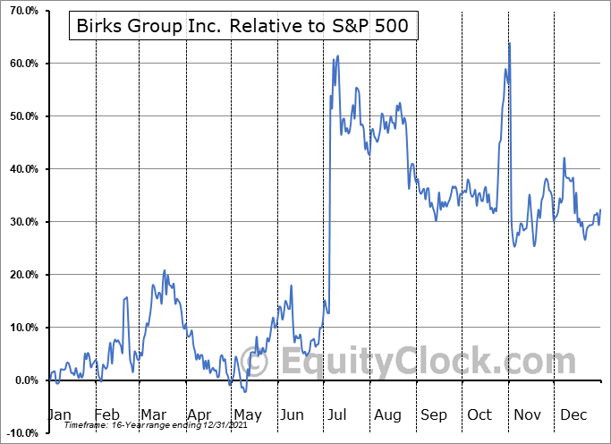 BGI Relative to the S&P 500