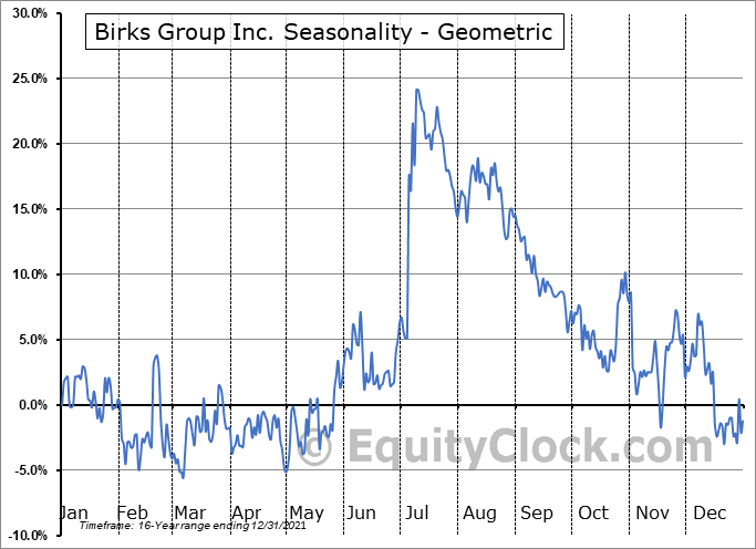 Birks Group Inc. (AMEX:BGI) Seasonality