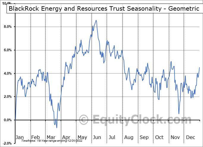 BlackRock Energy and Resources Trust (NYSE:BGR) Seasonality