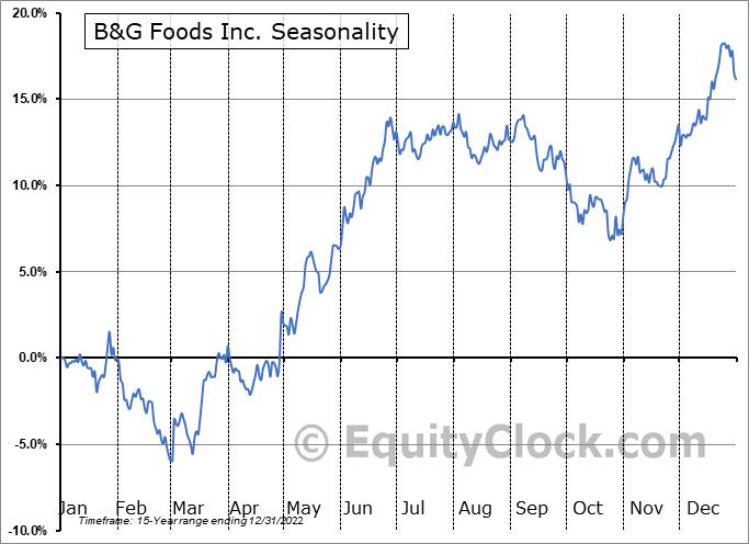 B&G Foods Inc. (NYSE:BGS) Seasonal Chart
