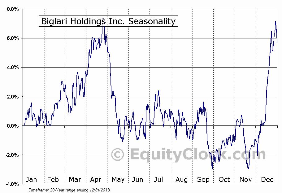 Biglari Holdings Inc. (NYSE:BH) Seasonal Chart