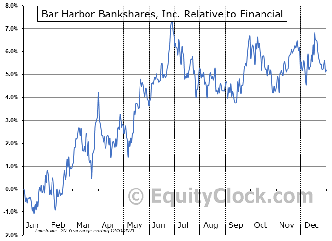 BHB Relative to the Sector