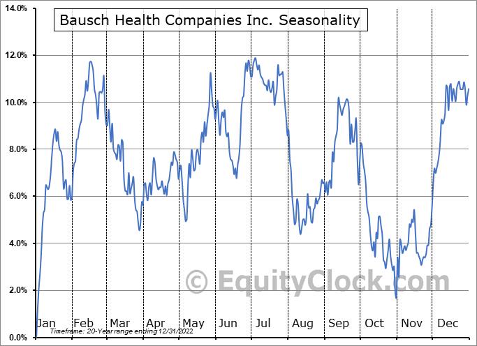 Bausch Health Companies Inc. (TSE:BHC.TO) Seasonal Chart