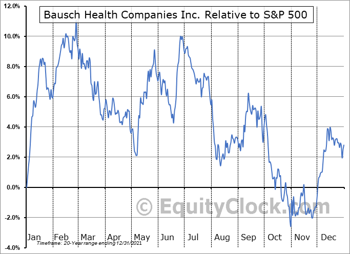 BHC.TO Relative to the S&P 500
