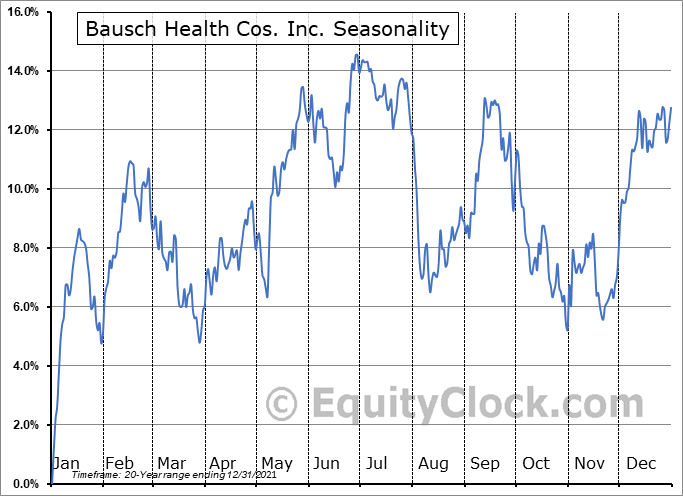 Bausch Health Cos. Inc. (NYSE:BHC) Seasonal Chart