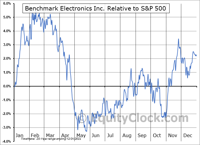 BHE Relative to the S&P 500