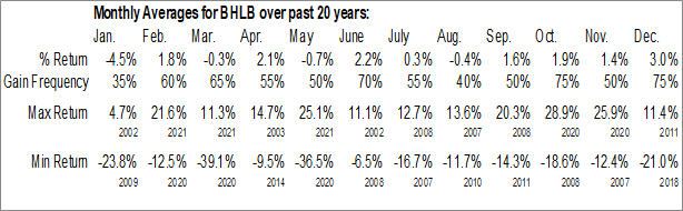 Monthly Seasonal Berkshire Hills Bancorp, Inc. (NYSE:BHLB)