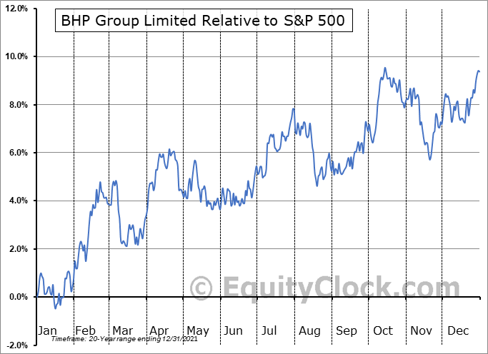 BHP Relative to the S&P 500
