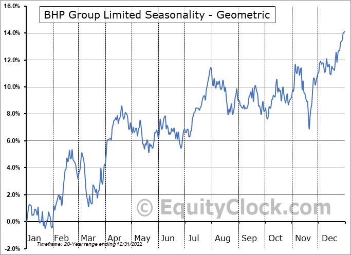 BHP Group Limited (NYSE:BHP) Seasonality