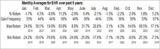 Monthly Seasonal Braemar Hotels & Resorts Inc. (NYSE:BHR)