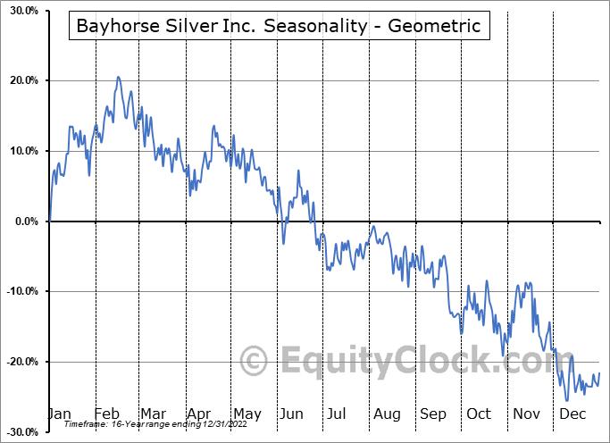 Bayhorse Silver Inc. (TSXV:BHS.V) Seasonality